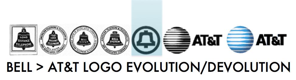 System - Evolution
